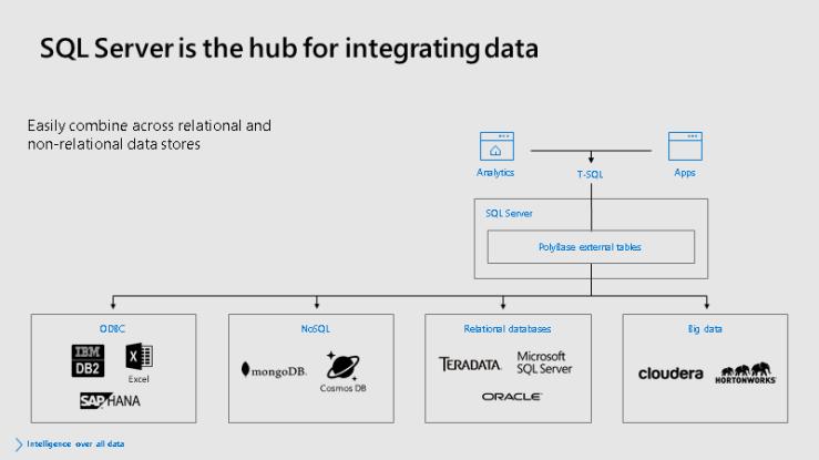 IntegrationDataHub-SQLServer2019