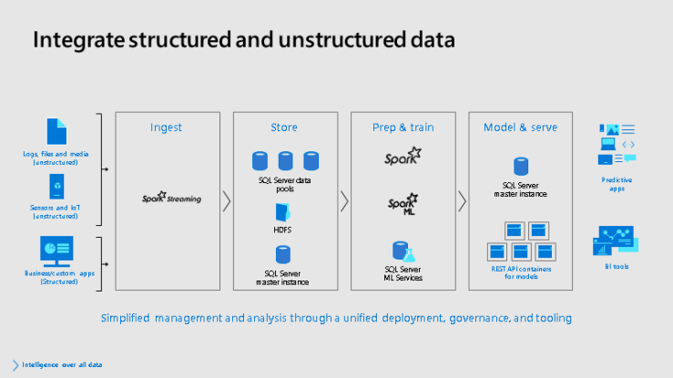 StreamingStructuredUnstructuredPredictiveApps-SQLServer2019BDC
